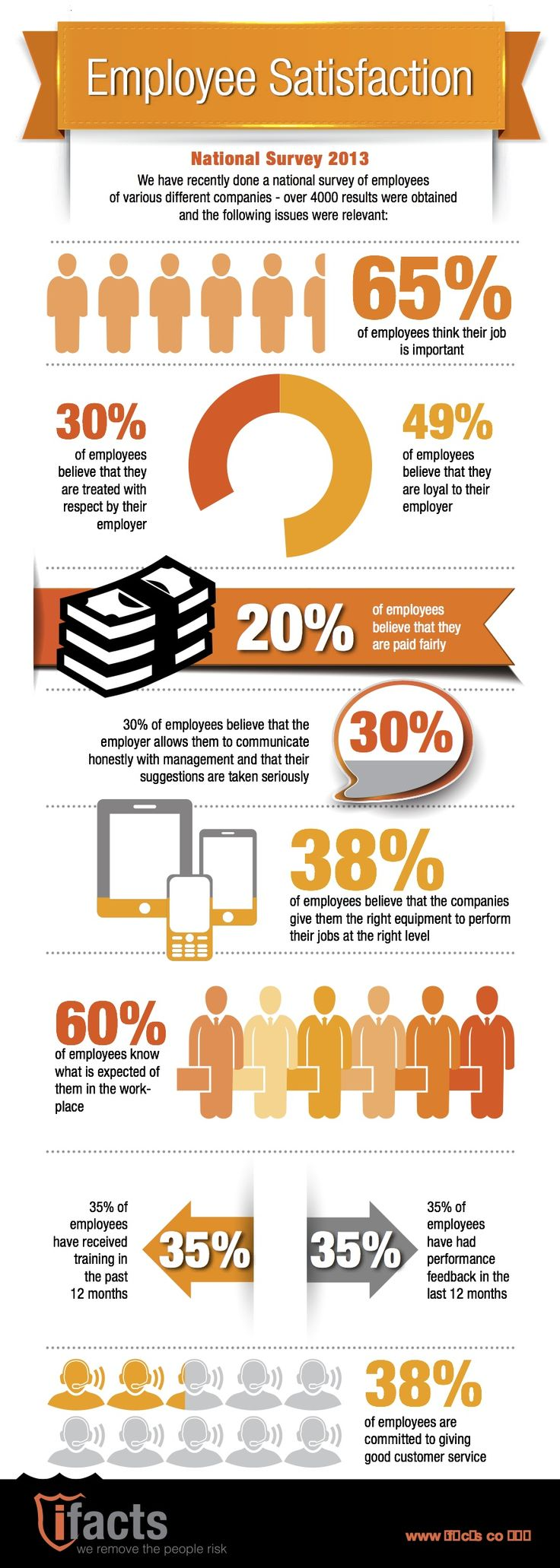 iFacts infographics showing employee satisfaction where only 30% of employees believe that they are treated with respect by their employers