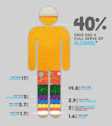 What 12-17 year olds (in Australia) are really using - The Other Talk - Let's talk about alcohol & drugs