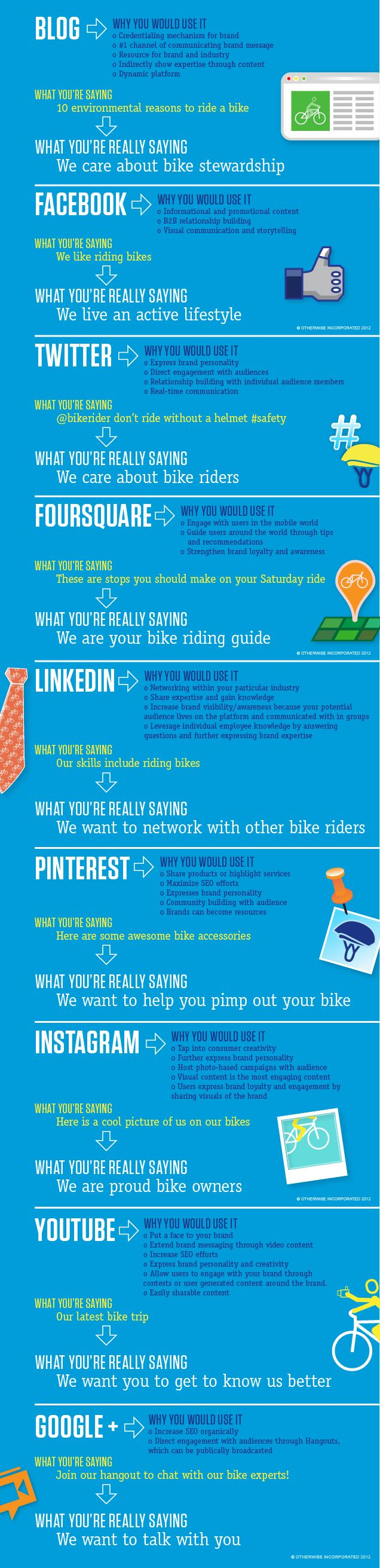 Uses for different #SocialMedia Channels [ #infographic ]