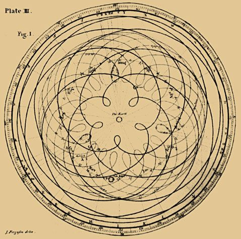 """The Venus/Earth orbital 3/2 ratio replicates the perfect symmetry we know as the Golden Mean. The 2/3 ratio of a Venus day to an Earth year replicates the harmonic interval known as the perfect musical fifth (3.2), which is considered as the most universally harmonic consonant.""   - Detail from James Ferguson's, Astronomy Explained Upon Sir Isaac Newton's Principles, 1799 ed., plate III, opp. p. 67."