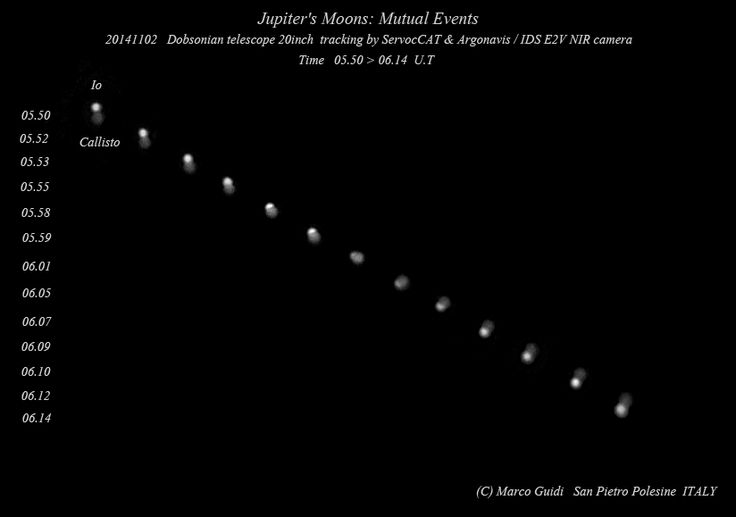 APOD: 2014 November 26 - Io and Callisto Mutual Event.  A 24 minute sequence from top to bottom, this intriguing series of telescopic frames tracks the occultation of Io by Callisto, two of Jupiter's Galilean moons, from San Pietro Polesine, Italy, planet Earth. A challenging observational project using a small telescope, the two contrasting Jovian worlds are both slightly larger than Earth's Moon.