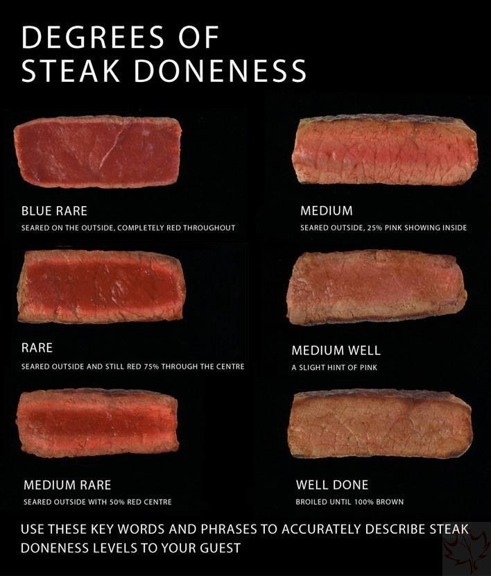 Order Up! How Do You Order Your Steak? - Canadian Basics