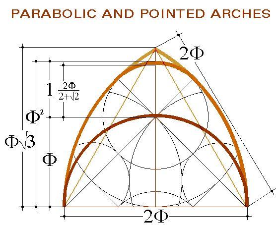 Parabolic structure of the magazine