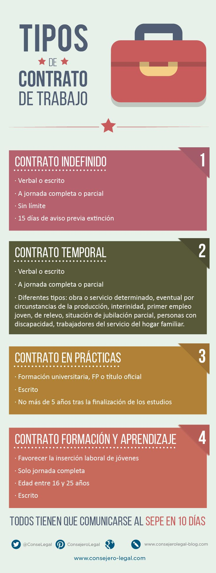 tipos de contrato de trabajo - Consejero Legal infografia