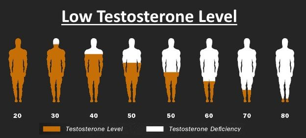 How to Know About Low Testosterone Level? http://www.safeformens.com/articles/how-to-know-about-low-testosterone-level/