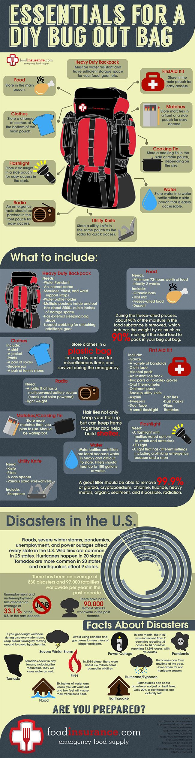 Also add in stitch wound stapler in first aid kit if necessary DIY Bug Out Bag Infographic | FoodInsurance.com