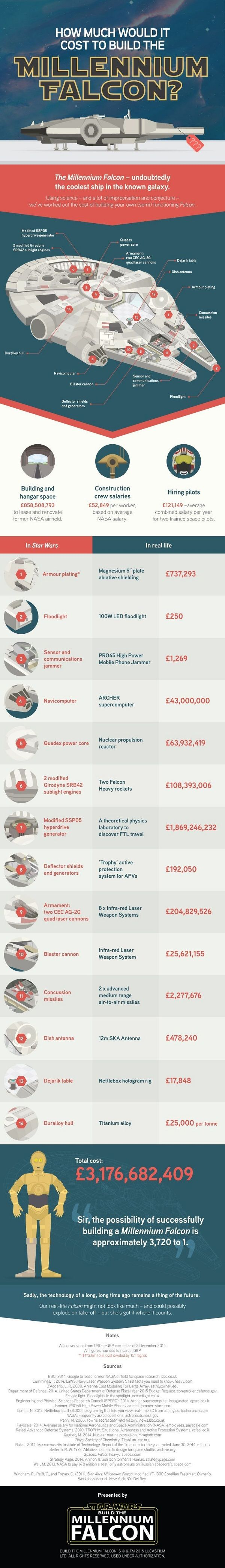 How much would it cost to build the Millennium Falcon?