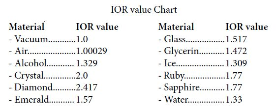 ior value vray - REFRACTION