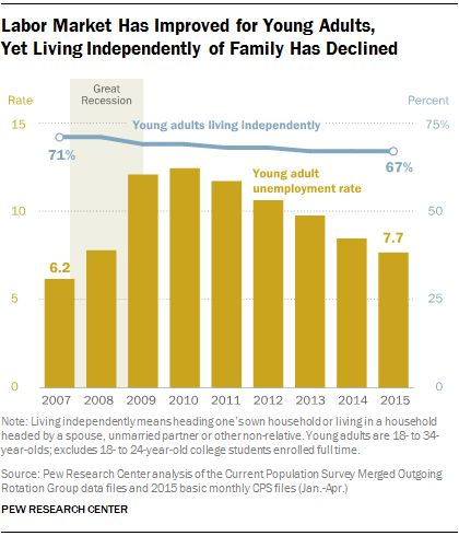 Labor Market Has Improved for Young Adults,  Yet Living Independently of Family Has Declined