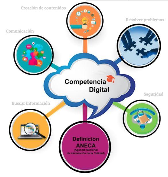 Resultado de imagen para competencia digital
