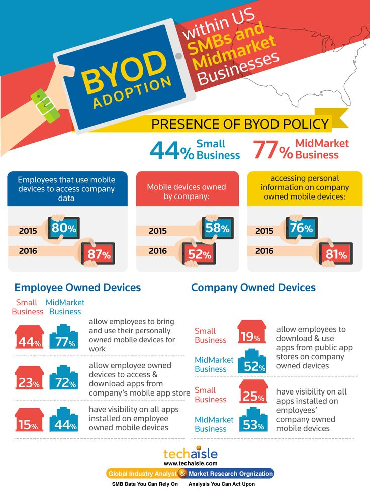 Based on extensive survey data with SMBs, midmarket businesses Techaisle has put together some high level data on BYOD adoption