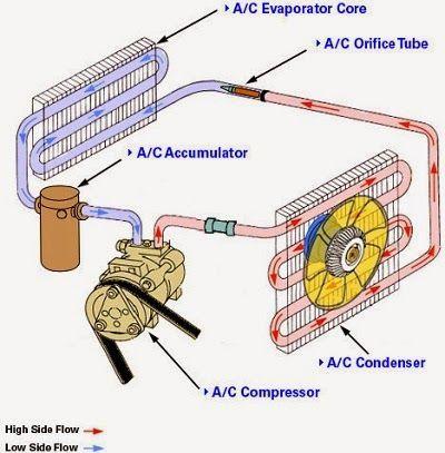 FAULT DIAGNOSTICS AUTO AIR CONDITIONING FAULT DIAGNOSTICS AUTO AIR CONDITIONING Testing the cooling capacity: ...