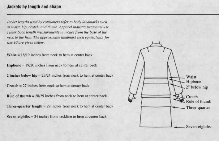 JACKETS by LENGTH and SHAPE