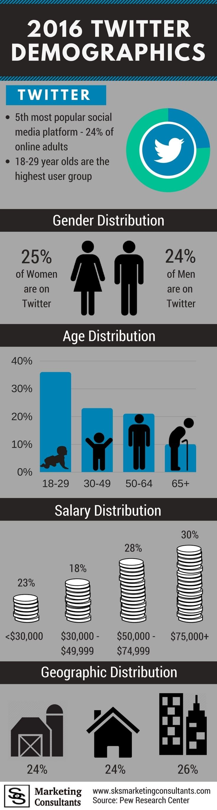 Twitter Demographics [INFOGRAPHICS]  Learn about 2016 Twitter Demographics including gender, age, salary, geography distribution. Find out if your business should be using Twitter Marketing for your 2017 marketing strategy.  #Twitter #TwitterMarketing #socialmedia #socialmediamarketing #twitterdemographics #twitterinfographic #infographic #socialmediainfographic