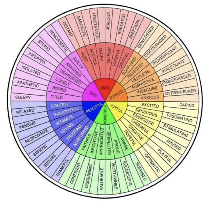 The Emotion Wheel is very useful to help you become more sophisticated with labeling your emotions.  Try to expand out of the small inner circle.