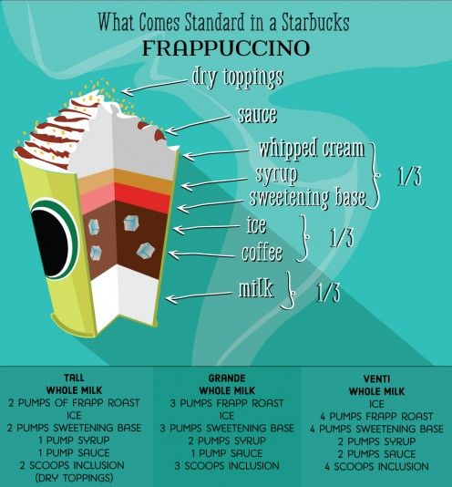 Infographic: What comes standard in a Starbucks Frappuccino.