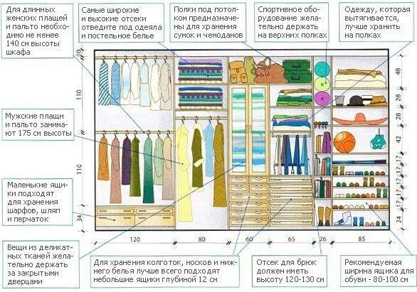 Организация места в гардеробе