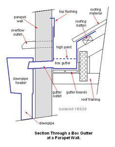 Image Result For Aluminium Rainwater Hopper Heads Box