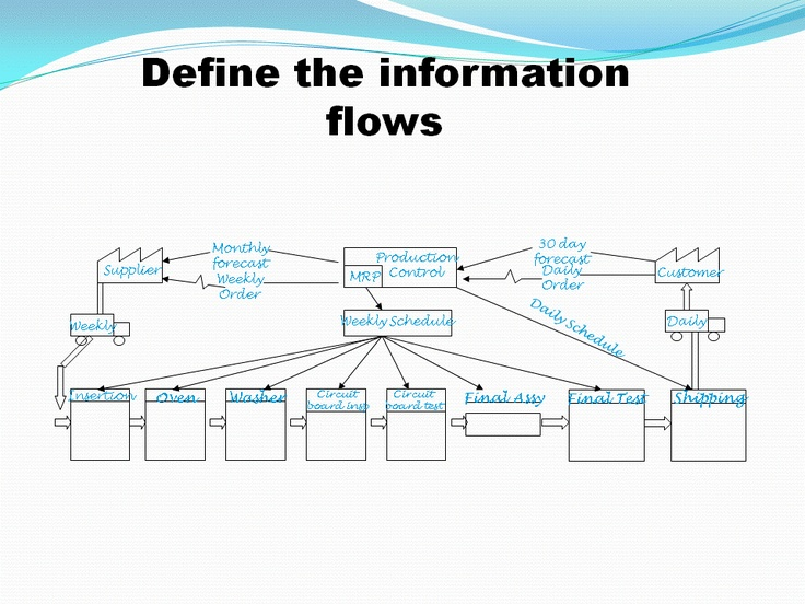 how to create a value stream mapping