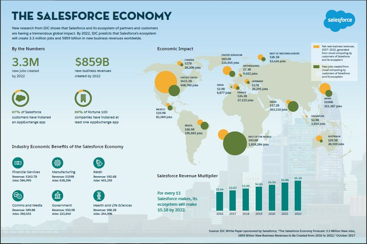 #Salesforce Releases New Research on the Salesforce Economy - Creating 3.3 Million New Jobs and USD 859 Billion in New Business Revenues Worldwide by 2022