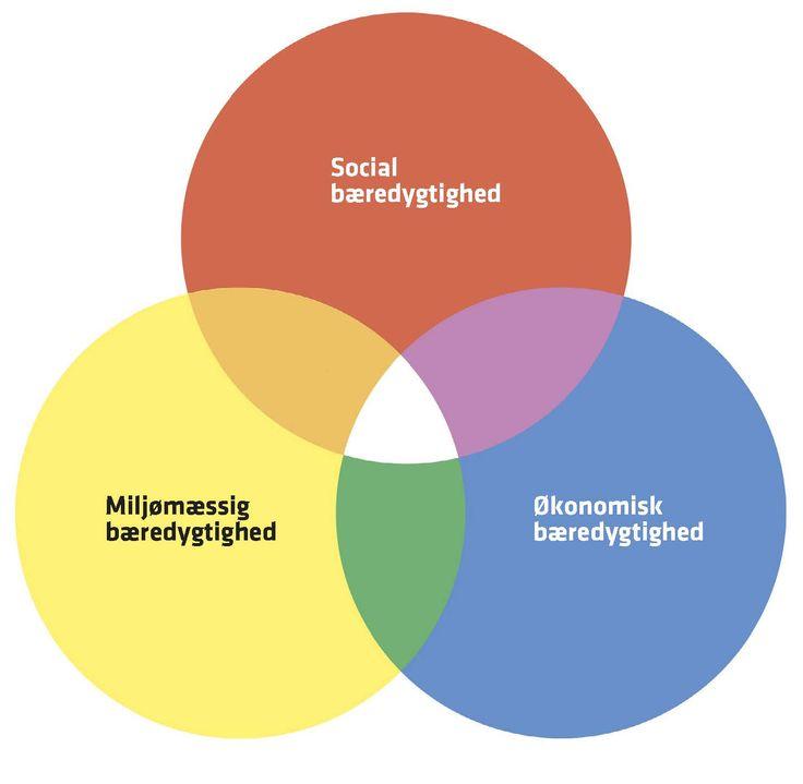 bæredygtigt design - holistisk tilgang til designprocessen og produktet - fællesskabet først!