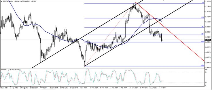 Expecting new highs for the CAD ahead of the Overnight Rate.  In our last report about the GBP/CAD pair we said that its direction is downward but it might retest the broken channel and decline, in which case we'd sell it. Unfortunately the pair declined directly without retesting the channel and it dropped on Friday due to the Canadian Dollar's strength after the better-than-expected release of the Canadian jobs report.
