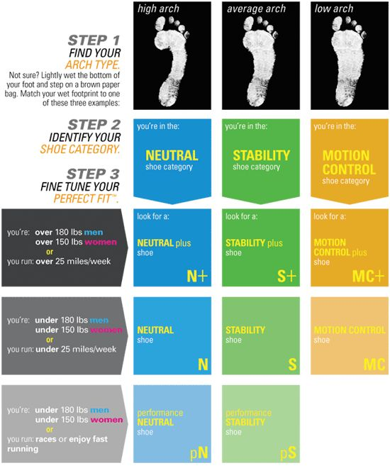 17 Best images about Running Shoes For Flat Feet on Pinterest ...
