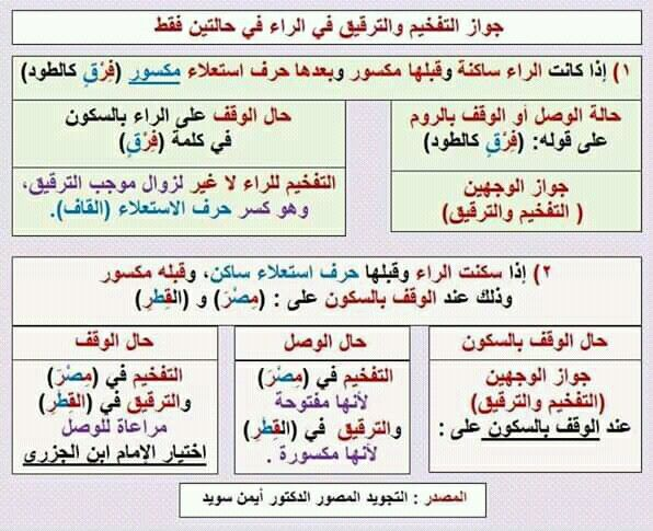 Pin By سنا الحمداني On أهل الله وخاصته Quran Book Tajweed Quran Quran