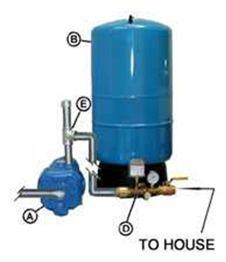 Water Pressurization:  Gravity- Electric Pump diagram