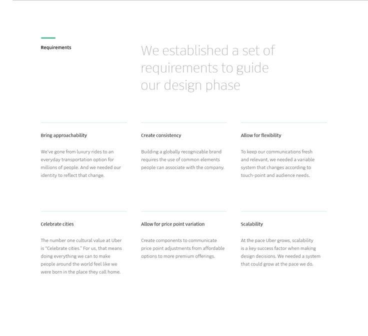 Uber Visual Identity Redesign on Behance