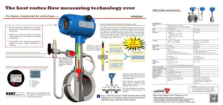 Pin di comate digital vortet flowmeter