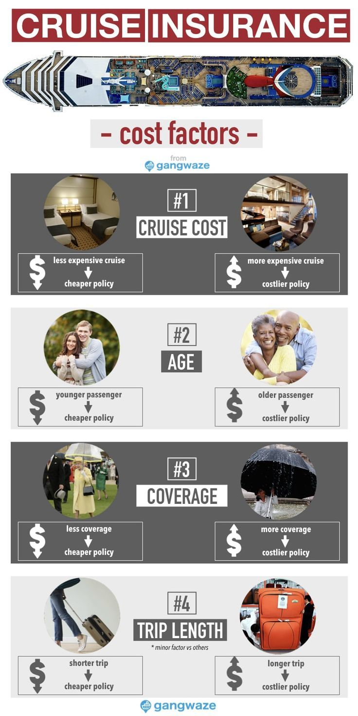 Cruise Travel Insurance Cost 2020 Average Price For Coverage