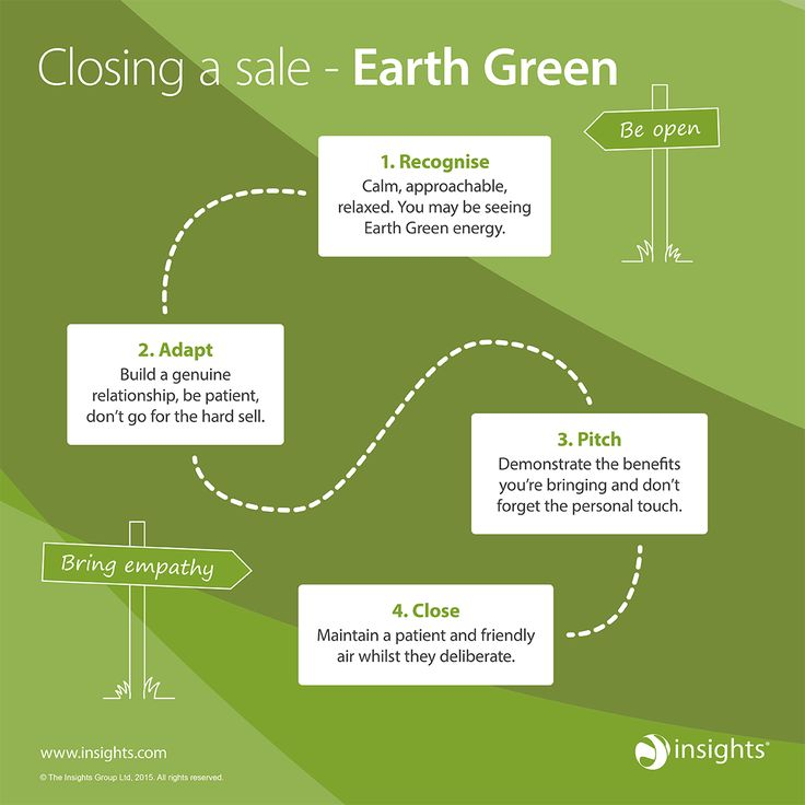 If someone has a strong preference for Earth Green colour energy, use this to help close the sale.