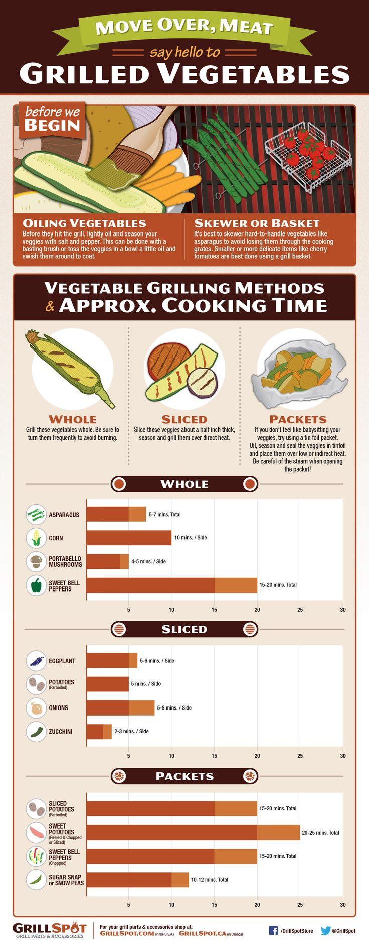 Infographic: Move Over Meat, Say Hello To Grilled Vegetables
