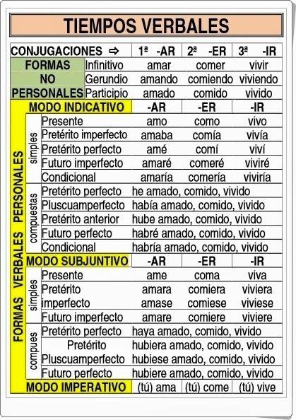 """""""Tiempos verbales"""" es una infografía de actiuludis.com donde se resume la forma de conjugar los verbos regulares en español, dispuesta ya para ser impresa y distribuida entre los alumnos."""