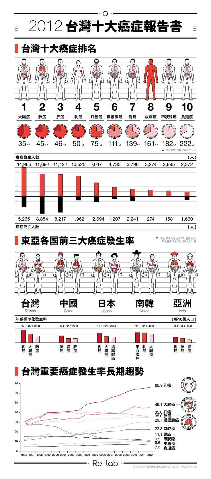 Re-Lab - 2012台灣十大癌症報告書