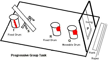 ISSB Progressive Group Task Tips & Important Details (With