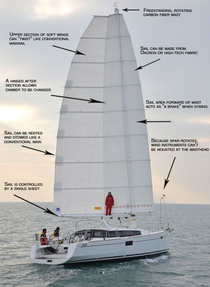 Have Wingsails Gone Mainstream? - Sail Magazine