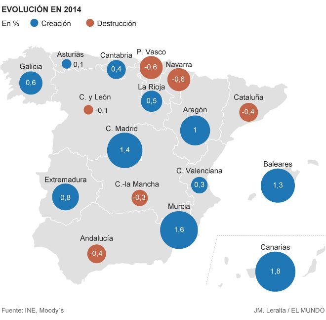 Cataluña sigue destruyendo empresas mientras Madrid impulsa la creación | Economía | EL MUNDO