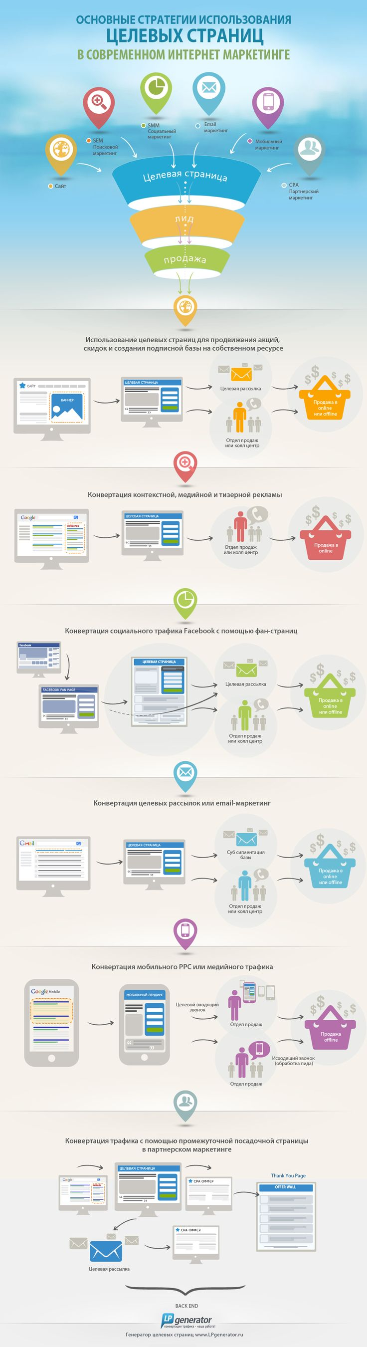 В сегодняшней инфографике представлены различные стратегии использования целевых страниц в современном интернет маркетинге. От продвижения акций, скидок и создания подписной базы на собственном ресурсе, до конвертации трафика с помощью промежуточной посадочной страницы в партнерском маркетинге.#инфографика