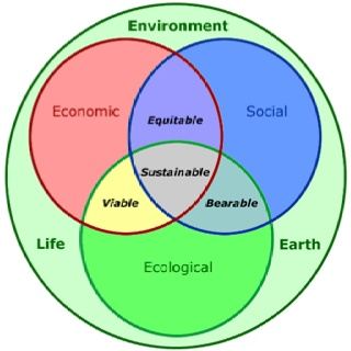 Nice example on the triple aspects of sustainability & corporate social responsibility