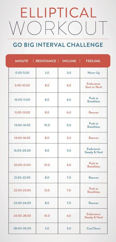 A chart with the minutes and the resistance levels for an interval elliptical workout.