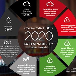 #Infographic showing #Coca-Cola #HBC 2020 sustainability targets #coca_cola #mission