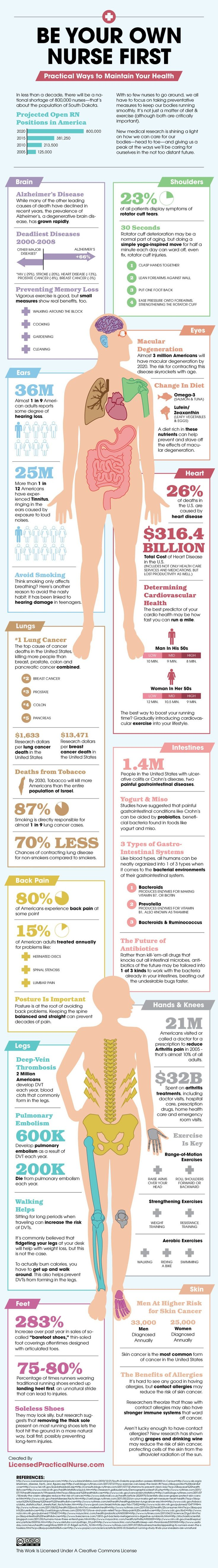 Your Nurse First - Maintaining Your Health (Infographic) by joeLL C. Lapitan