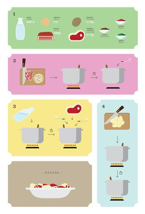 1000+ images about Recipe Infographics on Pinterest | Posts, Food ...