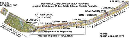 GLORIETAS DEL PASEO DE LA REFORMA, MEXICO