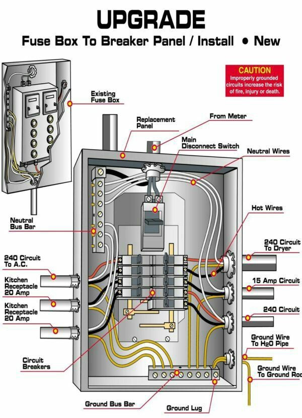 Electrical And Electronics Engineering Upgrade Home Electrical Wiring Electrical Breakers Electrical Panel Wiring