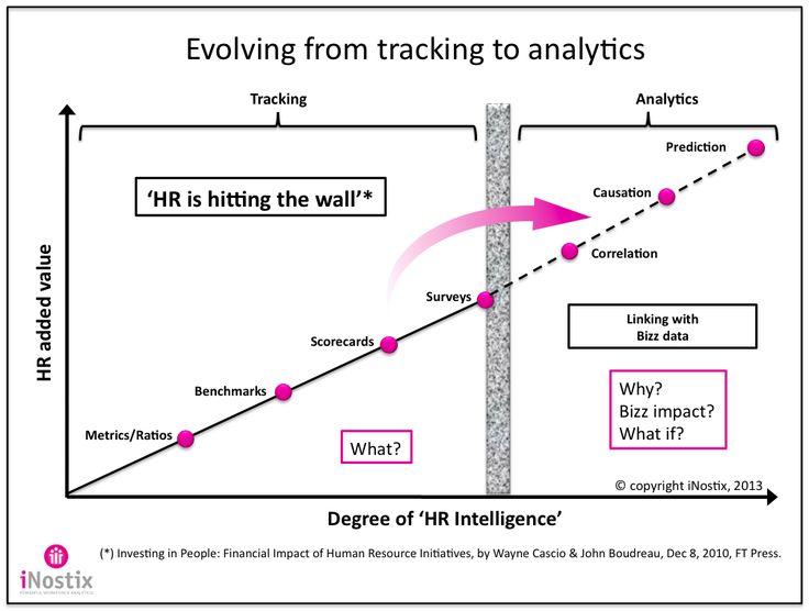 43 best HR \ Workforce Analytics images on Pinterest Teamwork - hr metrics