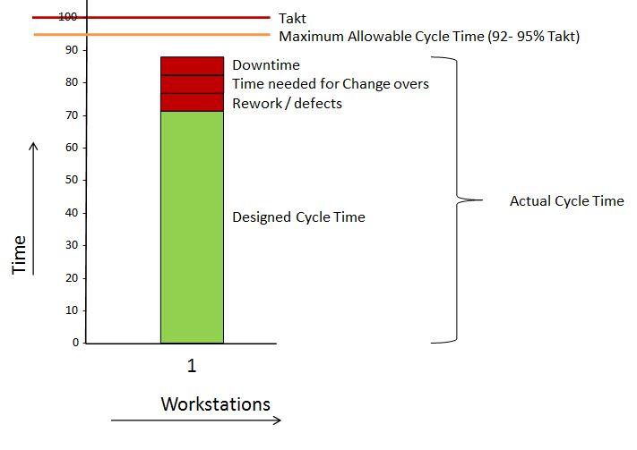 Takt-, Cyclus-, Proces-, en Doorlooptijd   panview
