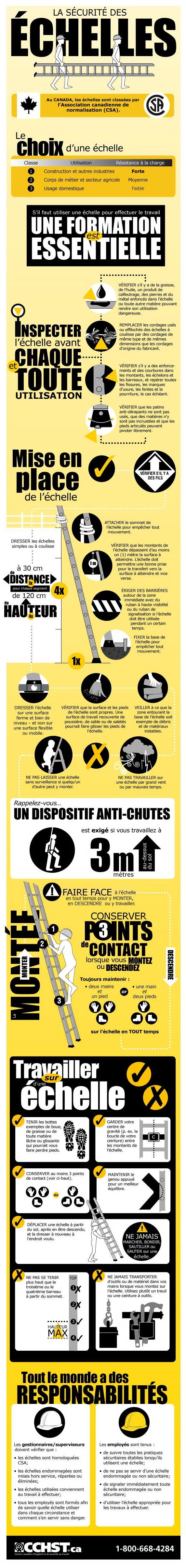 Document infographique : Pour monter en toute sécurité dans une échelle   http://www.cchst.ca/oshanswers/safety_haz/ladders/